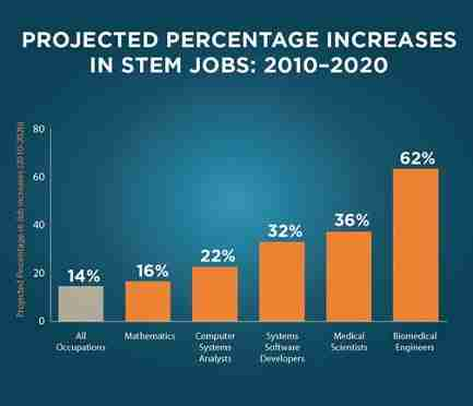 Projected percentage increases in STEM Jobs 2010-2020